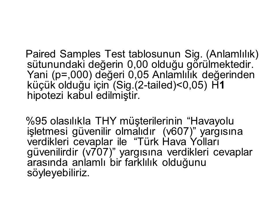 Paired Samples Test tablosunun Sig. (Anlamlılık) sütunundaki değerin 0,00 olduğu görülmektedir. Yani (p=,000) değeri 0,05 Anlamlılık değerinden küçük