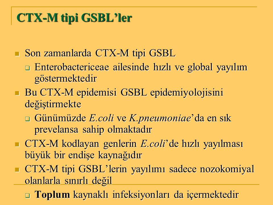 CTX-M tipi GSBL'ler Son zamanlarda CTX-M tipi GSBL Son zamanlarda CTX-M tipi GSBL  Enterobactericeae ailesinde hızlı ve global yayılım göstermektedir