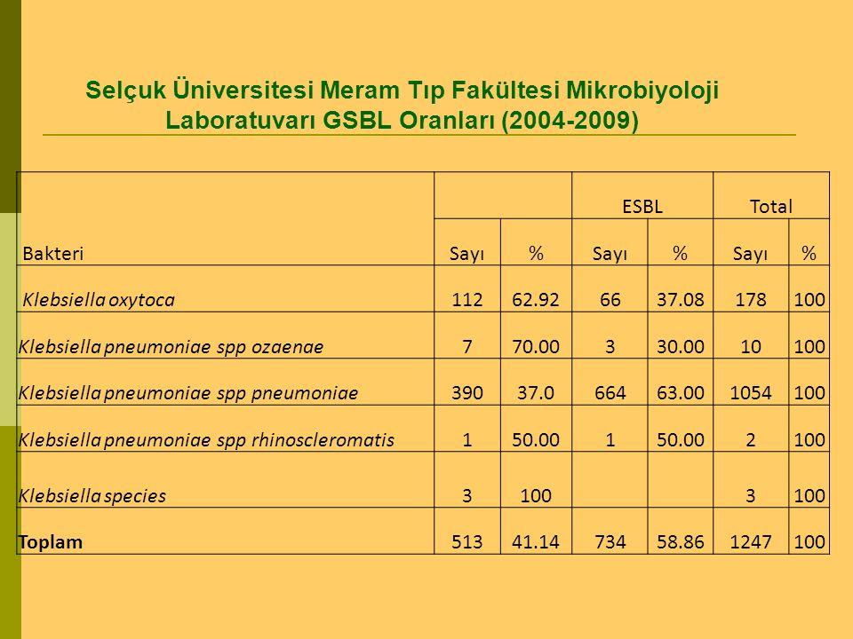 Selçuk Üniversitesi Meram Tıp Fakültesi Mikrobiyoloji Laboratuvarı GSBL Oranları (2004-2009) Bakteri ESBLTotal Sayı% % % Klebsiella oxytoca11262.92663