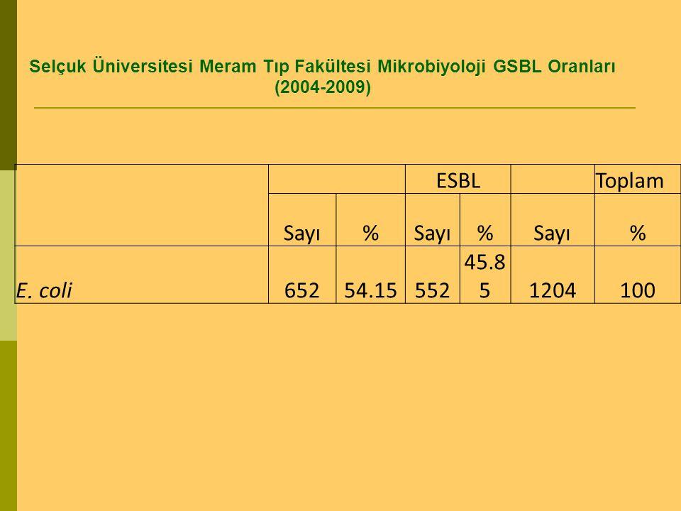 Selçuk Üniversitesi Meram Tıp Fakültesi Mikrobiyoloji GSBL Oranları (2004-2009) ESBL Toplam Sayı% % % E. coli65254.15552 45.8 51204100