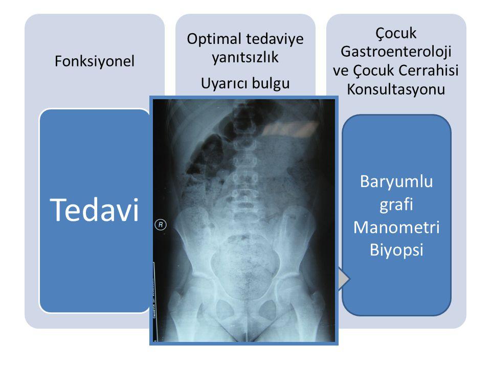 Fonksiyonel Tedavi Optimal tedaviye yanıtsızlık Uyarıcı bulgu Tetkik Çocuk Gastroenteroloji ve Çocuk Cerrahisi Konsultasyonu Çölyak serolojisi Ca Tiro