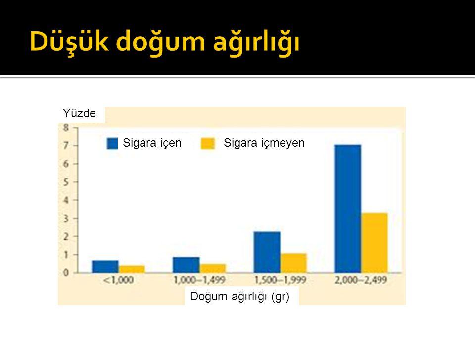 Sigara içenSigara içmeyen Yüzde Doğum ağırlığı (gr)