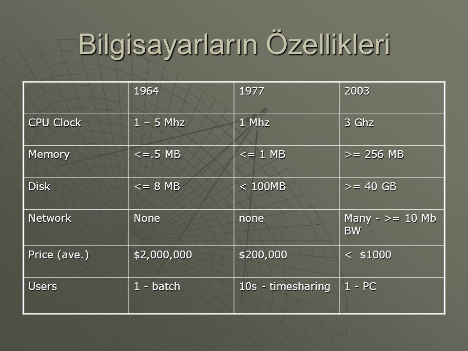 Bilgisayarların Özellikleri 196419772003 CPU Clock 1 – 5 Mhz 1 Mhz 3 Ghz Memory <=.5 MB <= 1 MB >= 256 MB Disk <= 8 MB < 100MB >= 40 GB NetworkNonenone Many - >= 10 Mb BW Price (ave.) $2,000,000$200,000 < $1000 Users 1 - batch 10s - timesharing 1 - PC