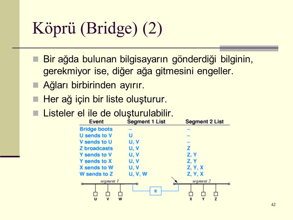 42 Köprü (Bridge) (2) Bir ağda bulunan bilgisayarın gönderdiği bilginin, gerekmiyor ise, diğer ağa gitmesini engeller. Ağları birbirinden ayırır. Her