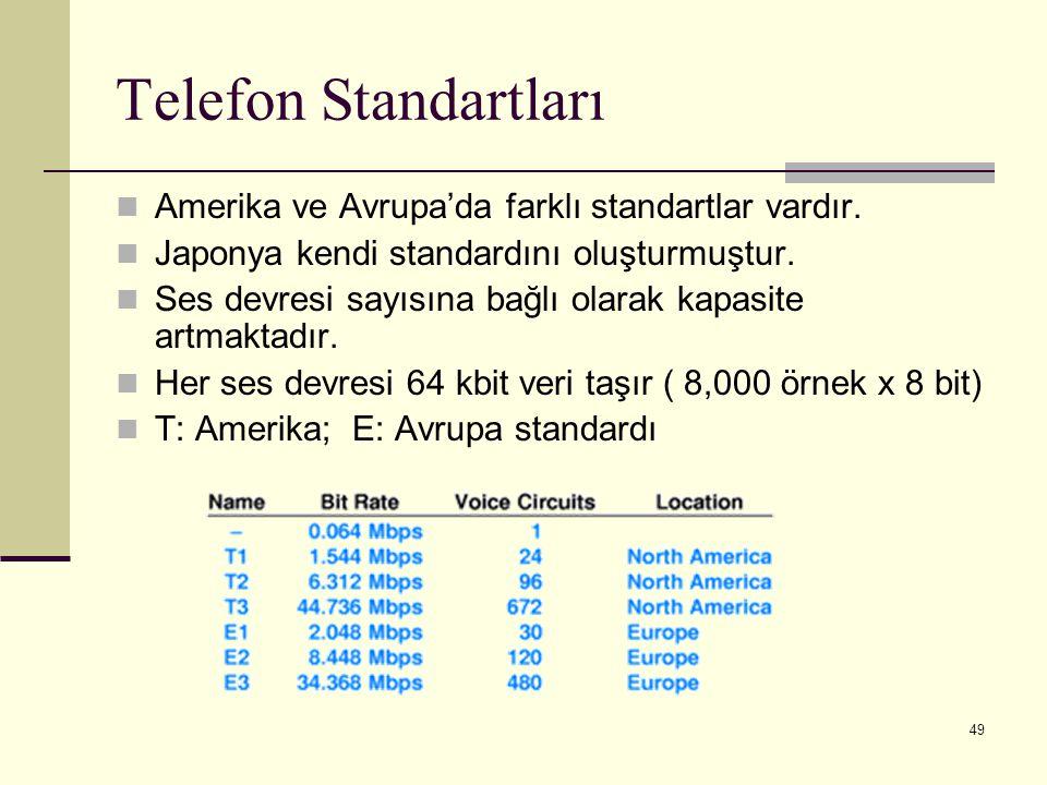 49 Telefon Standartları Amerika ve Avrupa'da farklı standartlar vardır. Japonya kendi standardını oluşturmuştur. Ses devresi sayısına bağlı olarak kap