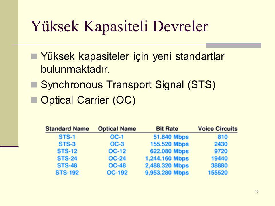 50 Yüksek Kapasiteli Devreler Yüksek kapasiteler için yeni standartlar bulunmaktadır. Synchronous Transport Signal (STS) Optical Carrier (OC)