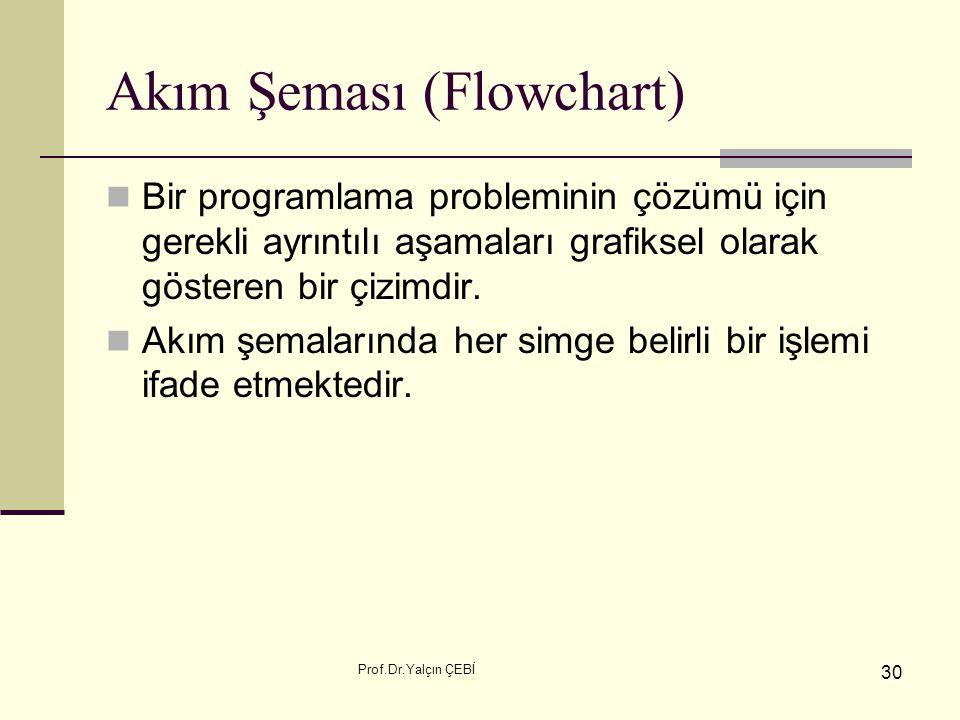 Prof.Dr.Yalçın ÇEBİ 30 Akım Şeması (Flowchart) Bir programlama probleminin çözümü için gerekli ayrıntılı aşamaları grafiksel olarak gösteren bir çizim