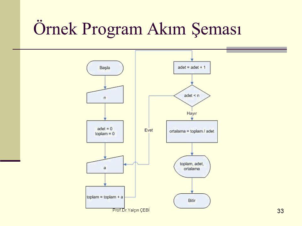 Prof.Dr.Yalçın ÇEBİ 33 Örnek Program Akım Şeması
