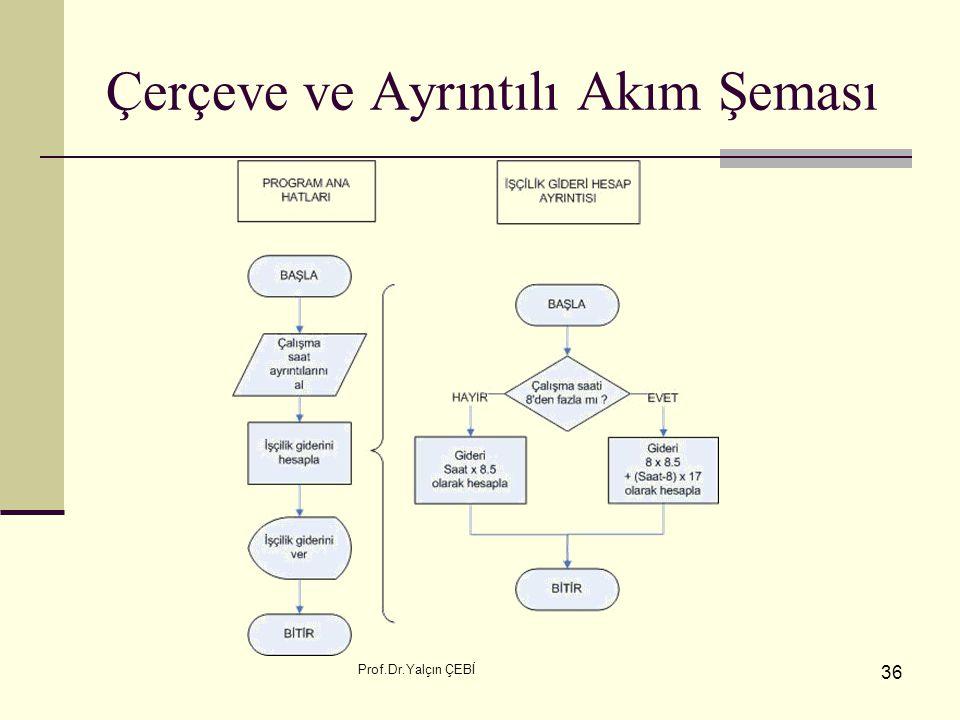 Prof.Dr.Yalçın ÇEBİ 36 Çerçeve ve Ayrıntılı Akım Şeması