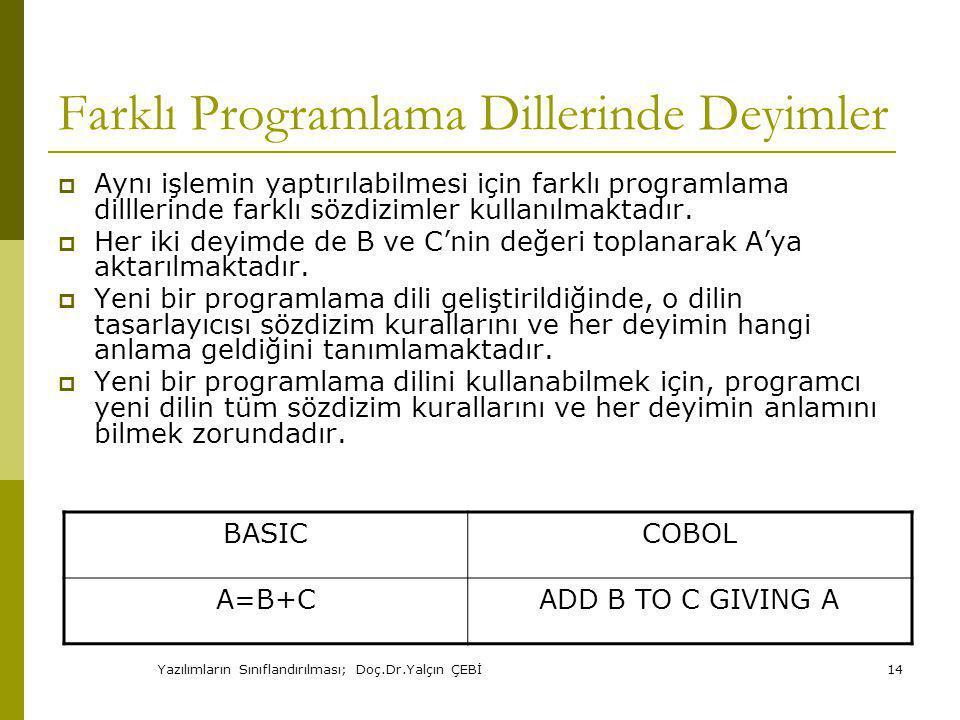 Yazılımların Sınıflandırılması; Doç.Dr.Yalçın ÇEBİ14 Farklı Programlama Dillerinde Deyimler  Aynı işlemin yaptırılabilmesi için farklı programlama dilllerinde farklı sözdizimler kullanılmaktadır.