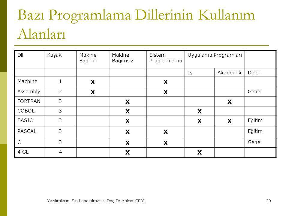 Yazılımların Sınıflandırılması; Doç.Dr.Yalçın ÇEBİ39 Bazı Programlama Dillerinin Kullanım Alanları DilKuşakMakine Bağımlı Makine Bağımsız Sistem Programlama Uygulama Programları İşAkademikDiğer Machine1 XX Assembly2 XX Genel FORTRAN3 XX COBOL3 XX BASIC3 XXX Eğitim PASCAL3 XX Eğitim C3 XX Genel 4 GL4 XX