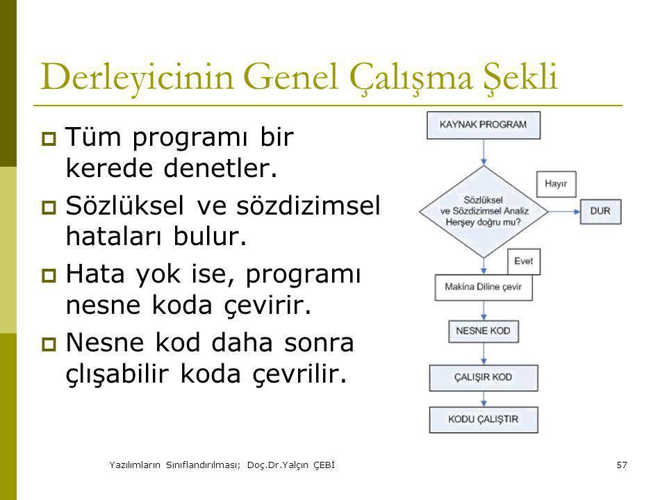 Yazılımların Sınıflandırılması; Doç.Dr.Yalçın ÇEBİ57 Derleyicinin Genel Çalışma Şekli  Tüm programı bir kerede denetler.