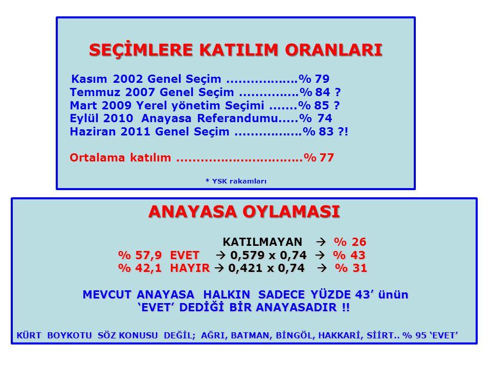 SEÇİMLERE KATILIM ORANLARI Kasım 2002 Genel Seçim..................% 79 Temmuz 2007 Genel Seçim...............% 84 ? Mart 2009 Yerel yönetim Seçimi...