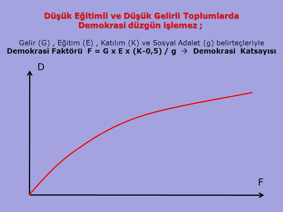 13 Düşük Eğitimli ve Düşük Gelirli Toplumlarda Demokrasi düzgün işlemez ; Demokrasi düzgün işlemez ; Gelir (G), Eğitim (E), Katılım (K) ve Sosyal Adalet (g) belirteçleriyle Demokrasi Faktörü F = G x E x (K-0,5) / g  Demokrasi Katsayısı D F