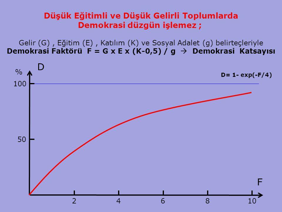 14 Düşük Eğitimli ve Düşük Gelirli Toplumlarda Demokrasi düzgün işlemez ; Gelir (G), Eğitim (E), Katılım (K) ve Sosyal Adalet (g) belirteçleriyle Demokrasi Faktörü F = G x E x (K-0,5) / g  Demokrasi Katsayısı D F 50 100 % 24 6 8 10 D= 1- exp(-F/4)