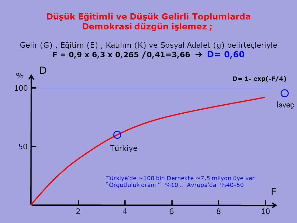 15 Düşük Eğitimli ve Düşük Gelirli Toplumlarda Demokrasi düzgün işlemez ; Gelir (G), Eğitim (E), Katılım (K) ve Sosyal Adalet (g) belirteçleriyle F = 0,9 x 6,3 x 0,265 /0,41=3,66  D= 0,60 D F 50 100 % 24 6 8 10 Türkiye Türkiye'de ~100 bin Dernekte ~7,5 milyon üye var… Örgütlülük oranı %10… Avrupa'da %40-50 İsveç D= 1- exp(-F/4)