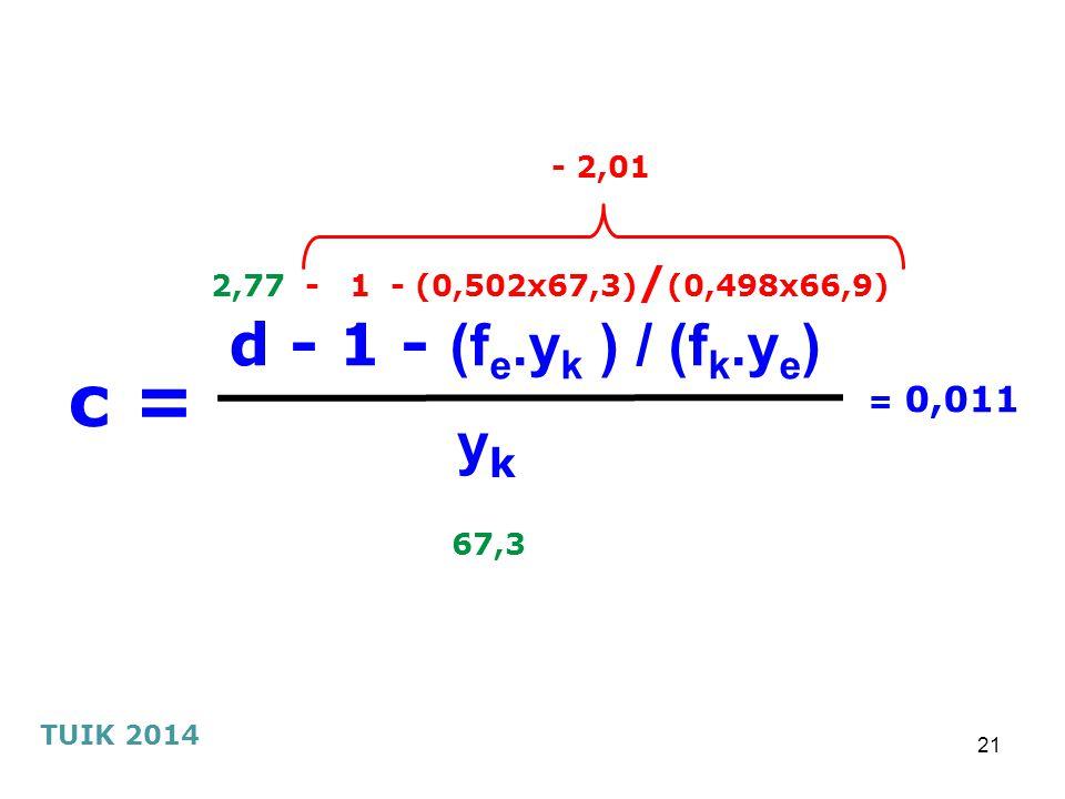 21 c = yk yk d - 1 - (f e.y k ) / (f k.y e ) TUIK 2014 - 2,01 2,77 - 1 - (0,502x67,3) / (0,498x66,9) = 0,011 67,3