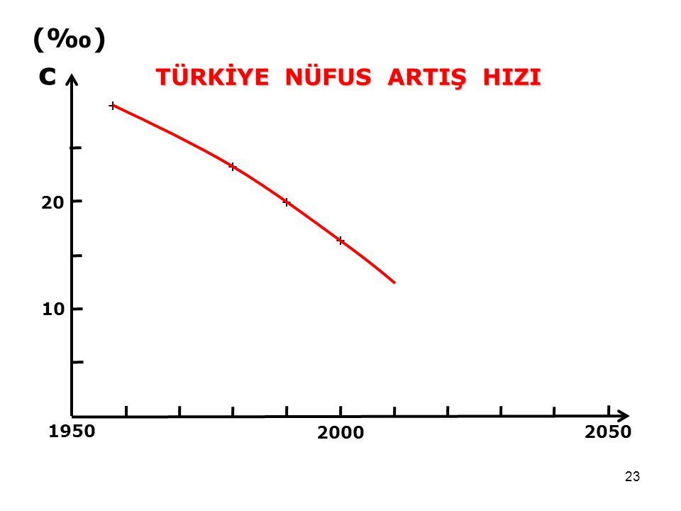 23 2050 1950 2000 10 20 (‰) c + + + + TÜRKİYE NÜFUS ARTIŞ HIZI
