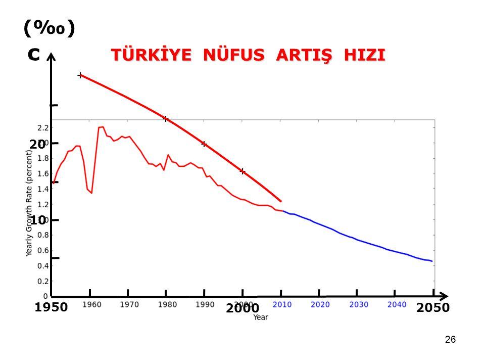 26 2050 1950 2000 10 20 (‰) c + + + + TÜRKİYE NÜFUS ARTIŞ HIZI