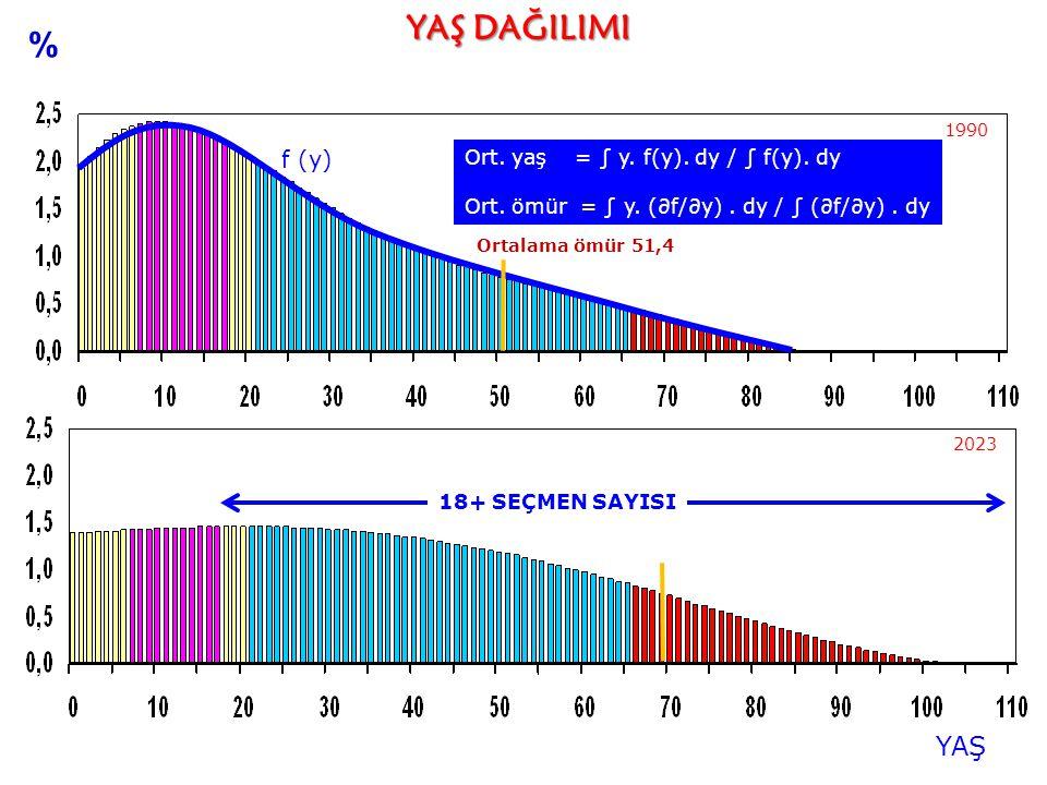 YAŞ YAŞ DAĞILIMI 2023 1990 % Ort. yaş = ∫ y. f(y). dy / ∫ f(y). dy Ort. ömür = ∫ y. (∂f/∂y). dy / ∫ (∂f/∂y). dy f (y) 18+ SEÇMEN SAYISI Ortalama ömür