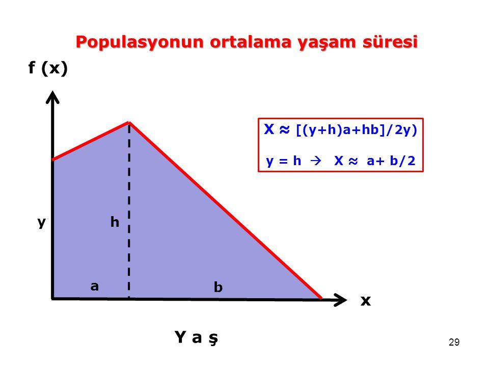 29 f (x) Y a ş x a b h y Populasyonun ortalama yaşam süresi X ≈ [(y+h)a+hb]/2y) y = h  X ≈ a+ b/2