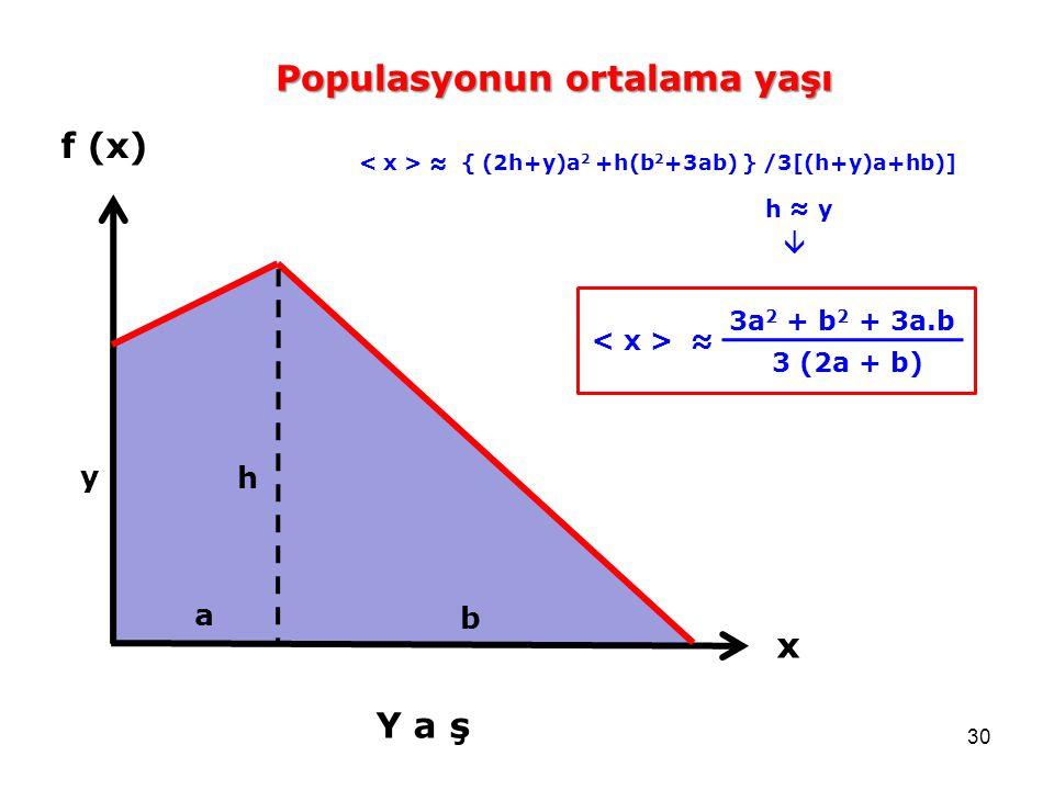 30 f (x) Y a ş x a b h y Populasyonun ortalama yaşı ≈ { (2h+y)a 2 +h(b 2 +3ab) } /3[(h+y)a+hb)] 3a 2 + b 2 + 3a.b 3 (2a + b) ≈  h ≈ y