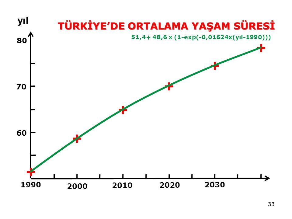 33 1990 2000 80 70 60 2030 2020 2010 + TÜRKİYE'DE ORTALAMA YAŞAM SÜRESİ yıl + + + + + 51,4+ 48,6 x (1-exp(-0,01624x(yıl-1990)))