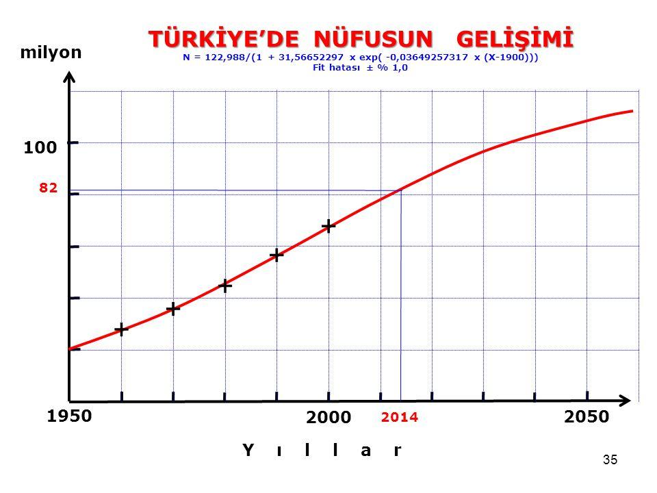 35 2050 2000 1950 100 TÜRKİYE'DE NÜFUSUN GELİŞİMİ N = 122,988/(1 + 31,56652297 x exp( -0,03649257317 x (X-1900))) Fit hatası ± % 1,0 milyon Y ı l l a r 82 2014 + + + + +