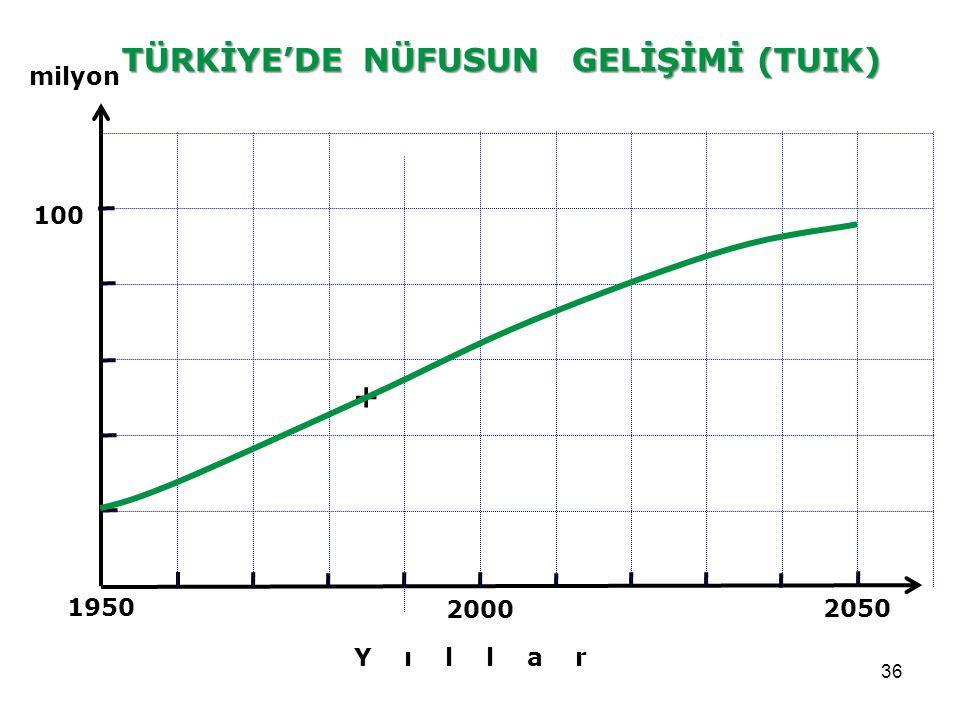 36 2050 2000 1950 100 TÜRKİYE'DE NÜFUSUN GELİŞİMİ (TUIK) milyon Y ı l l a r +