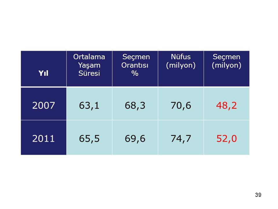 39 Yıl Ortalama Yaşam Süresi Seçmen Orantısı % Nüfus (milyon) Seçmen (milyon) 200763,168,370,648,2 201165,569,674,752,0