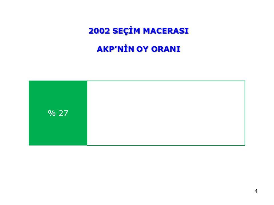 4 % 27 2002 SEÇİM MACERASI AKP'NİN OY ORANI
