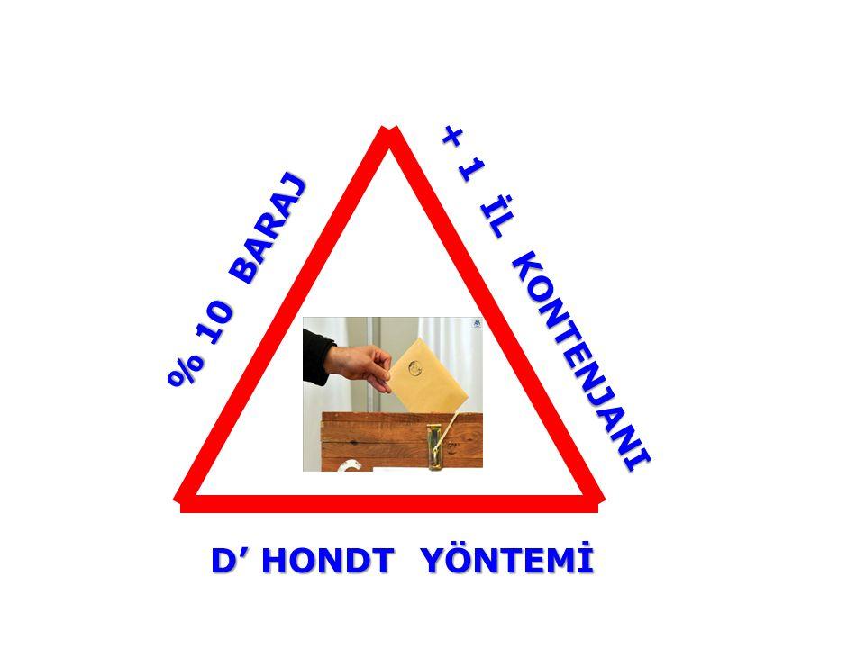 17 Şubat 2011 Perşembe 12:05 % 10 BARAJ % 10 BARAJ + 1 İL KONTENJANI D' HONDT YÖNTEMİ D' HONDT YÖNTEMİ
