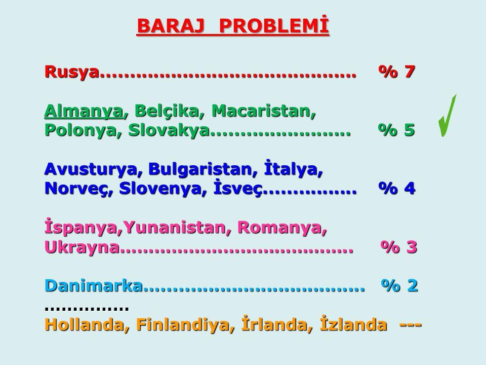 Rusya............................................ % 7 Rusya............................................ % 7 Almanya, Belçika, Macaristan, Almanya, Bel