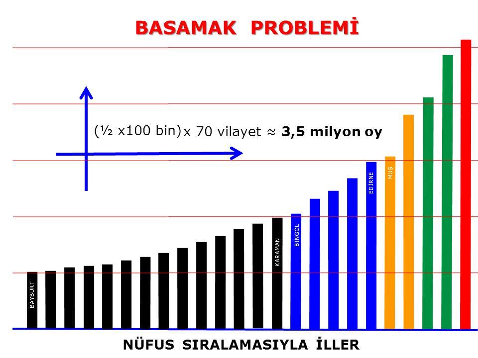 NÜFUS SIRALAMASIYLA İLLER BAYBURT KARAMAN BİNGÖL EDİRNE BASAMAK PROBLEMİ MUŞ (½ x100 bin) x 70 vilayet ≈ 3,5 milyon oy