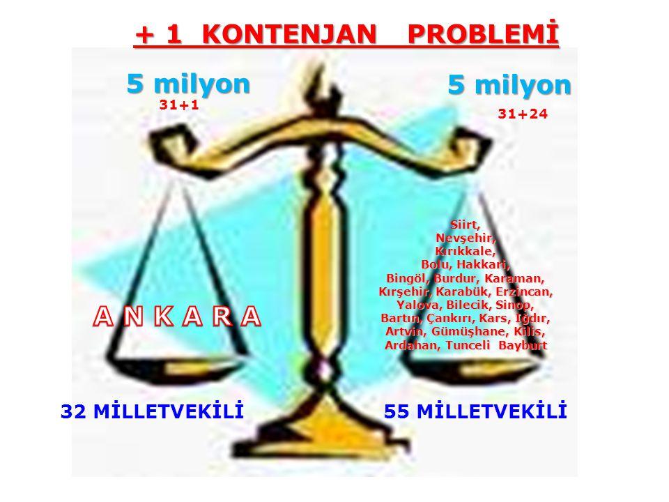 Siirt,Nevşehir,Kırıkkale, Bolu, Hakkari, Bingöl, Burdur, Karaman, Kırşehir, Karabük, Erzincan, Yalova, Bilecik, Sinop, Bartın, Çankırı, Kars, Iğdır, Artvin, Gümüşhane, Kilis, Ardahan, Tunceli Bayburt 32 MİLLETVEKİLİ 55 MİLLETVEKİLİ 5 milyon 31+1 31+24 + 1 KONTENJAN PROBLEMİ + 1 KONTENJAN PROBLEMİ