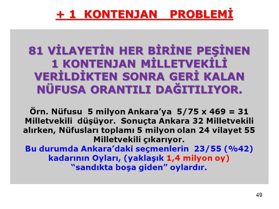 49 81 VİLAYETİN HER BİRİNE PEŞİNEN 1 KONTENJAN MİLLETVEKİLİ VERİLDİKTEN SONRA GERİ KALAN NÜFUSA ORANTILI DAĞITILIYOR. Örn. Nüfusu 5 milyon Ankara'ya 5