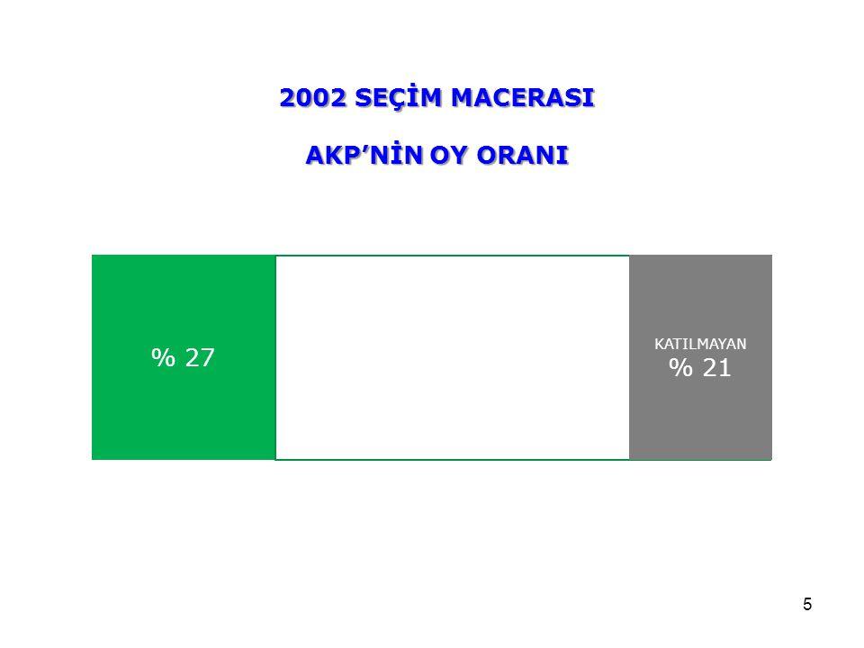 5 % 27 KATILMAYAN % 21 2002 SEÇİM MACERASI AKP'NİN OY ORANI