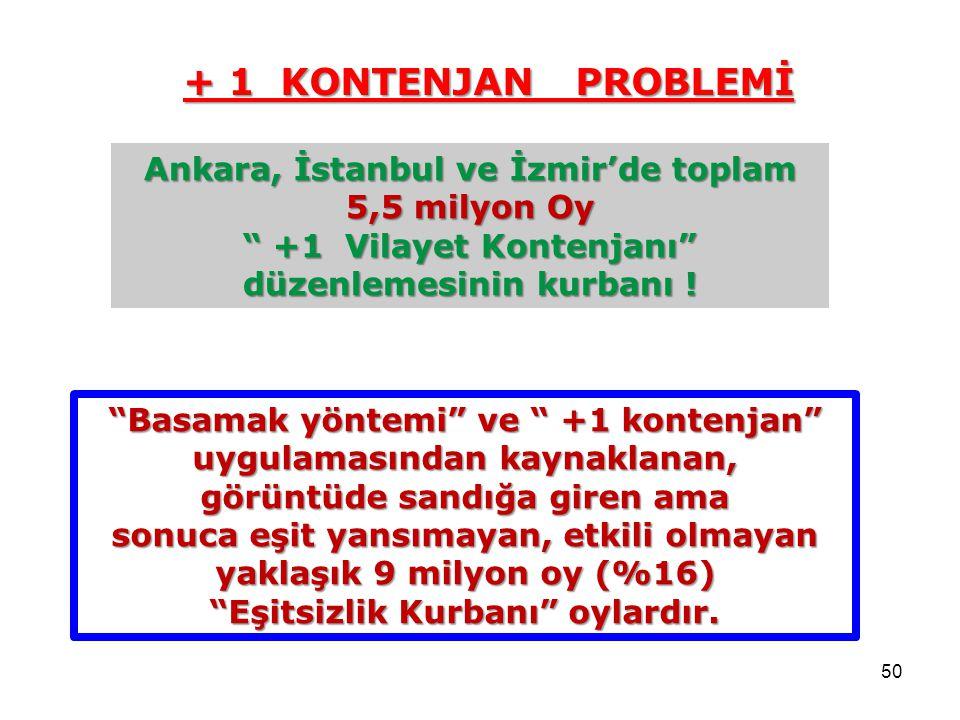 50 Ankara, İstanbul ve İzmir'de toplam 5,5 milyon Oy +1 Vilayet Kontenjanı düzenlemesinin kurbanı .