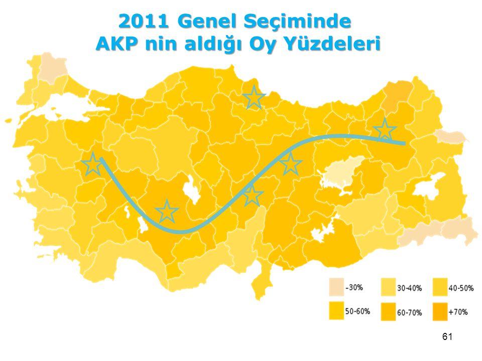 61 2011 Genel Seçiminde AKP nin aldığı Oy Yüzdeleri