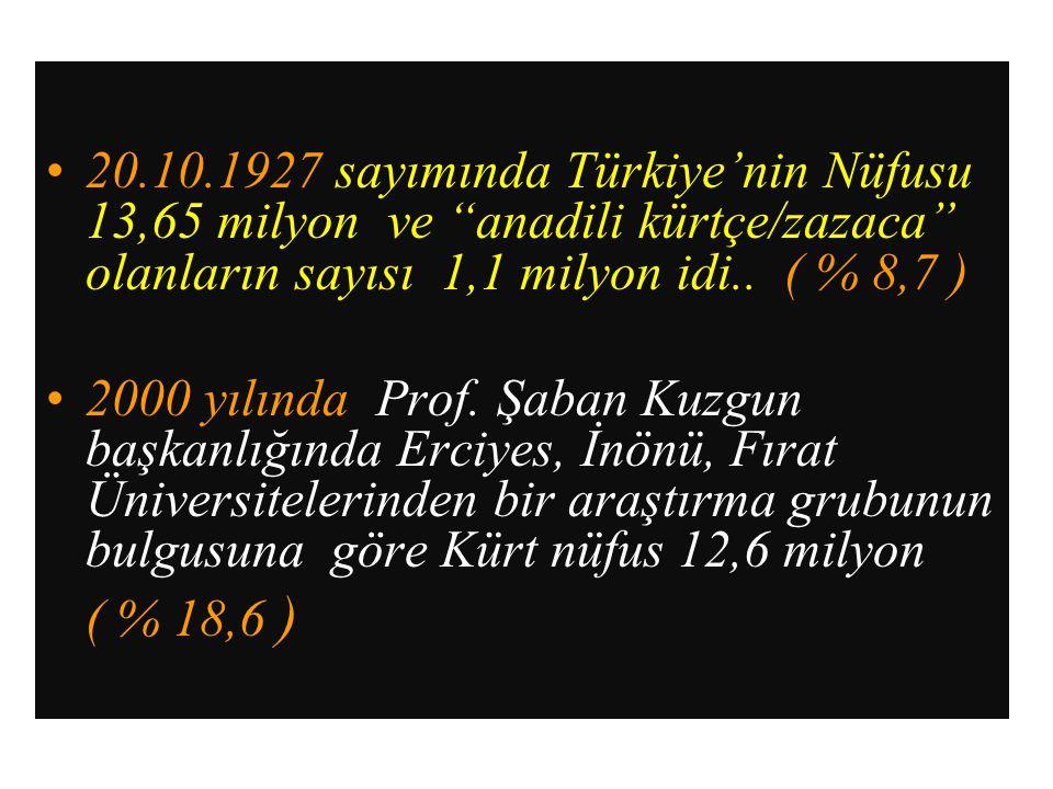 """20.10.1927 sayımında Türkiye'nin Nüfusu 13,65 milyon ve """"anadili kürtçe/zazaca"""" olanların sayısı 1,1 milyon idi.. ( % 8,7 ) 2000 yılında Prof. Şaban K"""