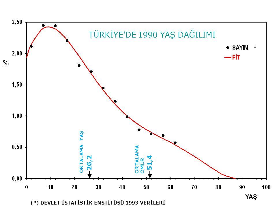 TÜRKİYE DE 1990 YAŞ DAĞILIMI YAŞ % ORTALAMA YAŞ 26,2 ORTALAMA ÖMÜR 51,4 * (*) DEVLET İSTATİSTİK ENSTİTÜSÜ 1993 VERİLERİ