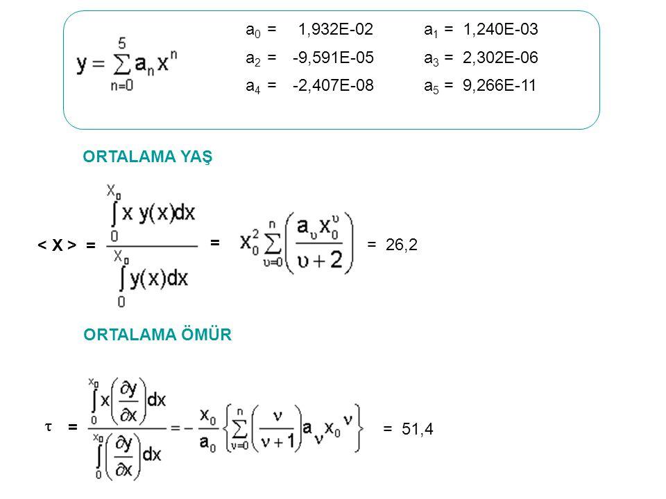 = = ORTALAMA ÖMÜR ORTALAMA YAŞ  = = 51,4 = 26,2 a 0 = 1,932E-02a 1 = 1,240E-03 a 2 =-9,591E-05a 3 = 2,302E-06 a 4 =-2,407E-08a 5 = 9,266E-11