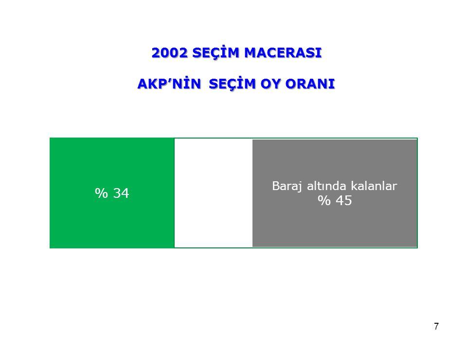 7 % 34 2002 SEÇİM MACERASI AKP'NİN SEÇİM OY ORANI Baraj altında kalanlar % 45