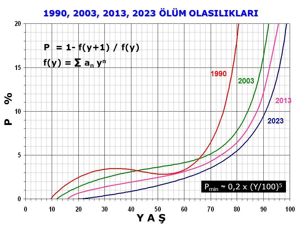 P % Y A Ş f(y) = ∑ a n y n P = 1- f(y+1) / f(y) 2023 2003 1990, 2003, 2013, 2023 ÖLÜM OLASILIKLARI 1990 2013 P min  0,2 x (Y/100) 5