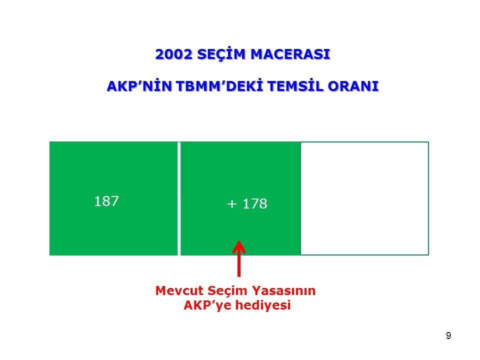 9 2002 SEÇİM MACERASI AKP'NİN TBMM'DEKİ TEMSİL ORANI 187 + 178 Mevcut Seçim Yasasının AKP'ye hediyesi