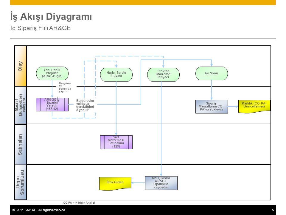 ©2011 SAP AG. All rights reserved.5 İş Akışı Diyagramı İç Sipariş Fiili AR&GE Masraf Muhasebesi çalışanı Depo Sorumlusu Satınalan AR&GE İç Siparişi Ya