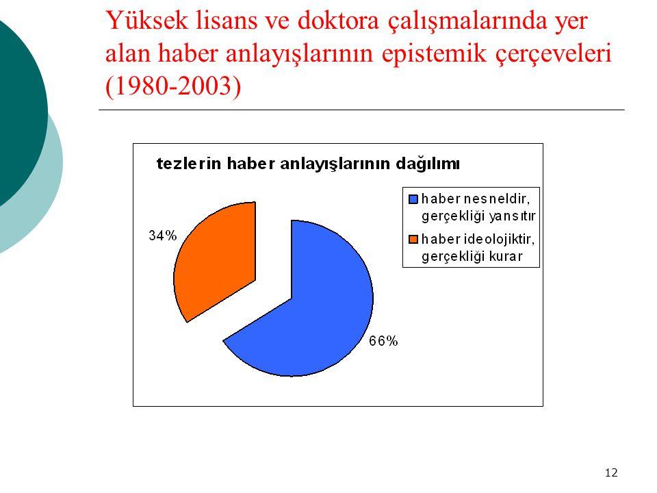 12 Yüksek lisans ve doktora çalışmalarında yer alan haber anlayışlarının epistemik çerçeveleri (1980-2003)