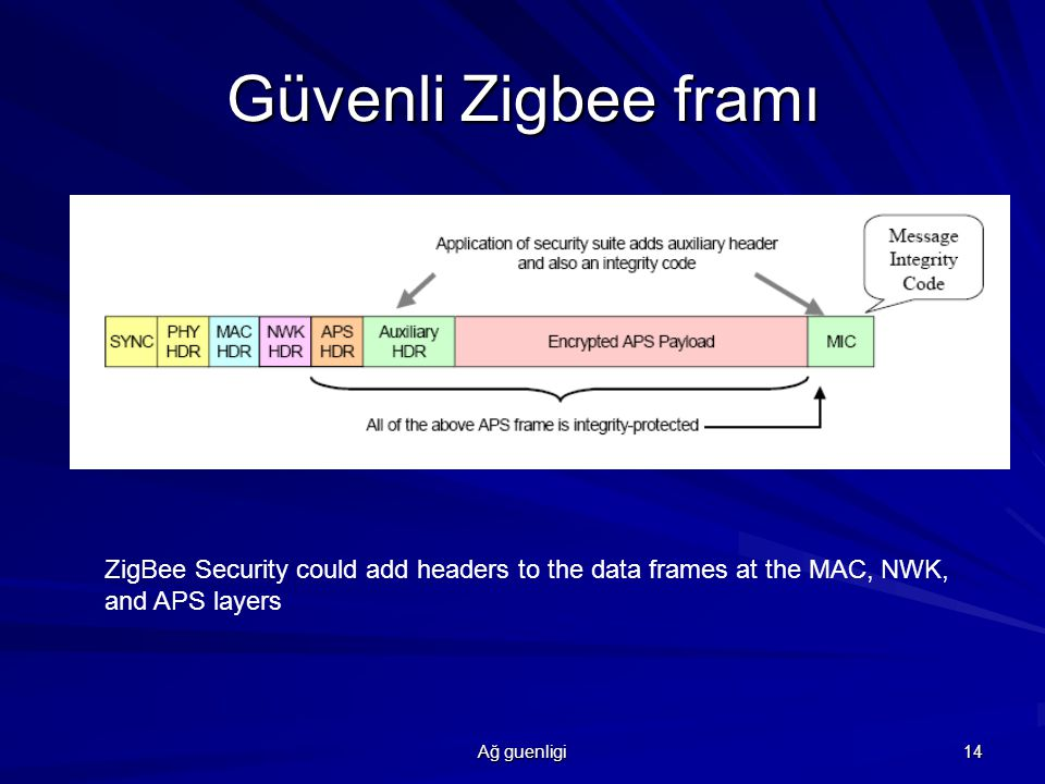 Ağ guenligi 14 Güvenli Zigbee framı ZigBee Security could add headers to the data frames at the MAC, NWK, and APS layers