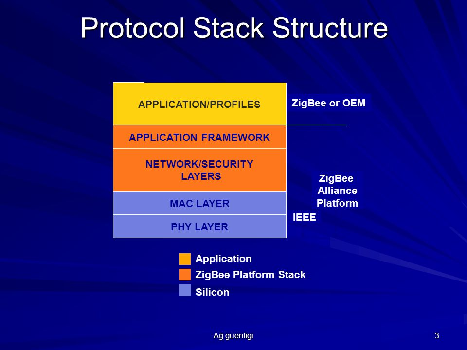 Ağ guenligi 4 ZigBee & IEEE 802.15.4 802.15.4 standardi 802.15 satandardinin bir parçası ve kişesel -yerel ağ i (personal- area network)destekliyor.Protokoun amacı düşük maliyetli,uzun surelik pil(senelik) kullanan sensorlar için kullanılıyor.
