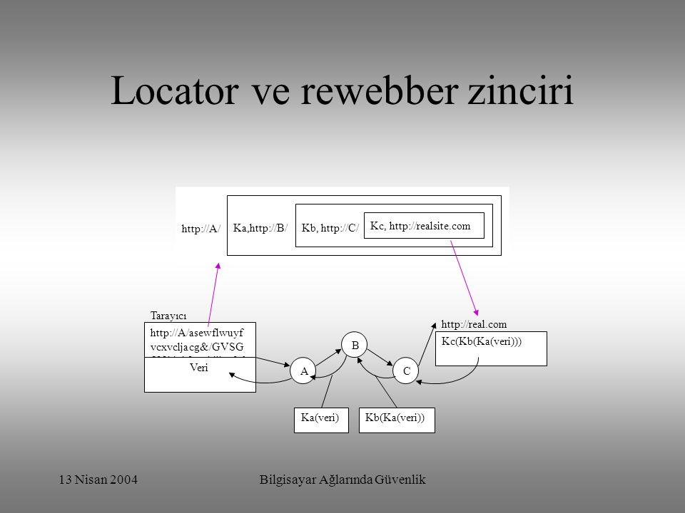 13 Nisan 2004Bilgisayar Ağlarında Güvenlik Locator ve rewebber zinciri http://A/ Ka,http://B/ Kb, http://C/ Kc, http://realsite.com A B C http://A/ase
